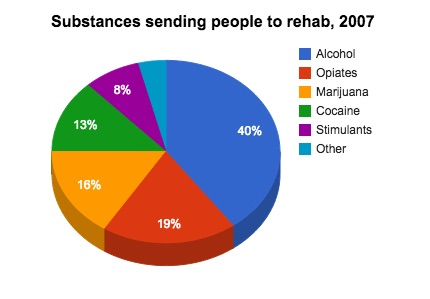 chart of  rehab admissions for drugs 2007
