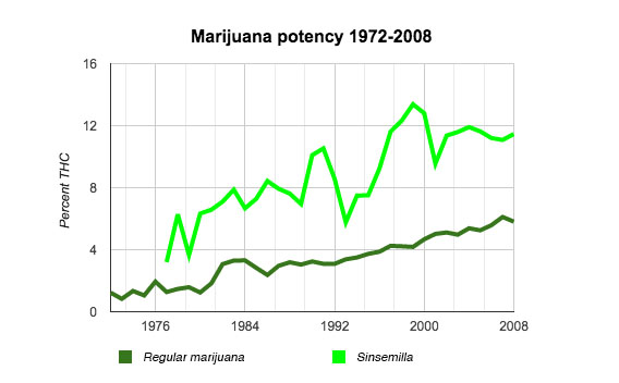 weed potency chart: Four marijuana related deaths reveal the dangers of high potency