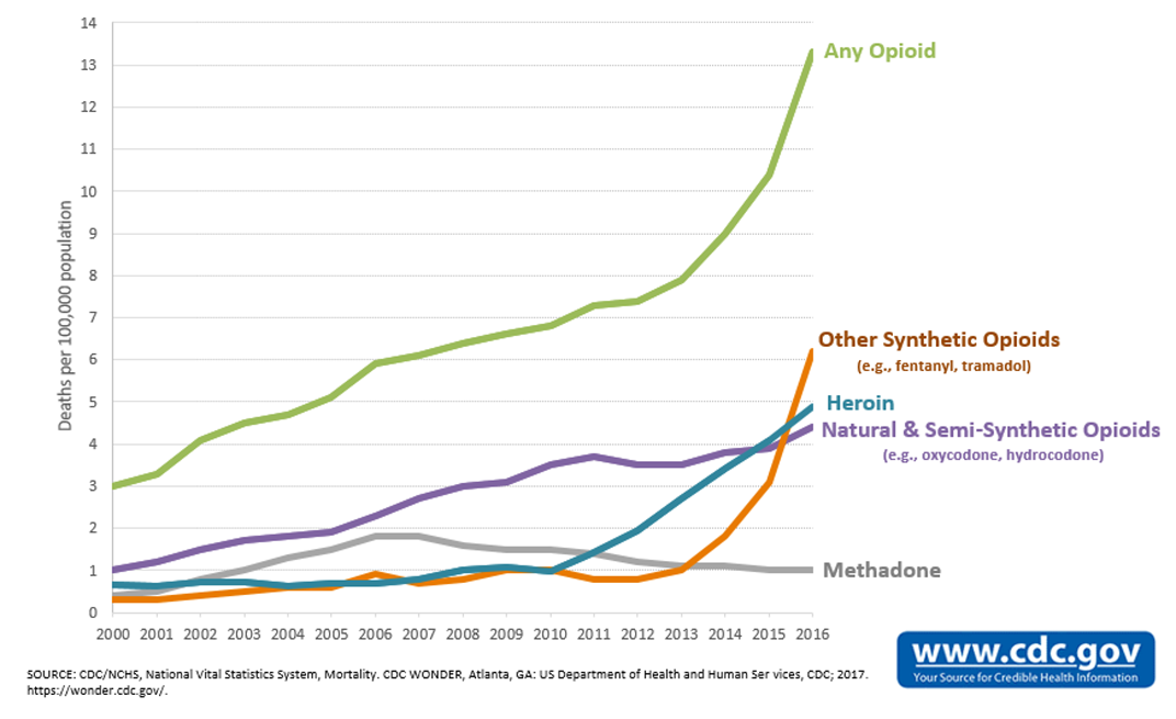 Why Policy Changes Aren't Enough to Curb Overdose Epidemic