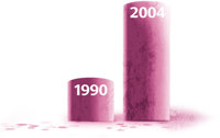 在急診室被驗出濫用利他林的人數,2004年比1990年增加了13倍。