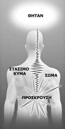 Στάσιμα κύματα ενέργειας όταν το σοκ μιας πρόσκρουσης παγιδεύεται σε ένα νευρικό δίαυλο.