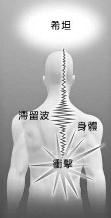 碰撞所產生的衝擊若鎖在神經線路中,就會形成滯留波。