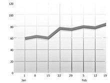 Dette ville være en Normal-trend:Enhver svak stigning over samme nivå er Normal.