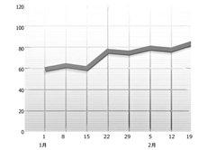 這是一個正常的趨勢。只要略微高於水平線,就是正常。