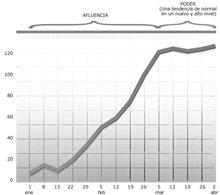 Esta gráfica muestra una Afluenciaentrando en Poder.