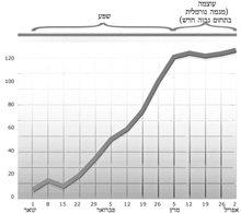 גרף זה מראה שפע שעוברלעוצמה.