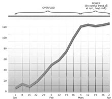 Denne grafen viser en Overflod som går over i Power: