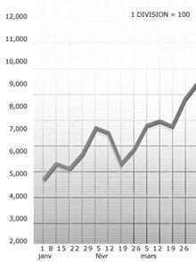 Un graphique bien gradué montre clairement les changements de la statistique et facilite la détermination de la condition qui s'applique.