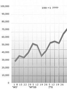 גרף שהסולם שלו נקבע נכון מראה בבירור שינויים בסטטיסטיקה, ולפיכך מאפשר לקבוע בקלות רבה יותר איזה מצב פעולה ליישם.