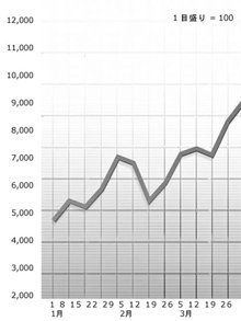 正しく目盛りがつけられたグラフは、スタティスティックスの変化をはっきりと示し、それにより、どのコンディションを適用すべきか、決定しやすくなります。