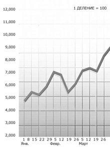 На графике, масштаб которого выбран правильно, чётко видны изменения статистик, что позволяет легко определить, какую формулу состояния следует применить.
