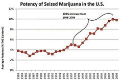 Marijuana Potency Increase Graph