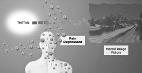 Pain depressants inhibit the thetan's ability to create mental image pictures.