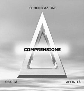 Affinità, realtà e comunicazione formano il triangolo di ARC, in cui ogni punto dipende dagli altri due. Queste sono le componenti della comprensione.