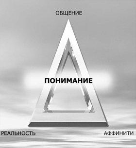 Аффинити, реальность и общение образуют треугольник АРО, в котором каждая из вершин зависит от двух других.  Это и есть компоненты понимания.