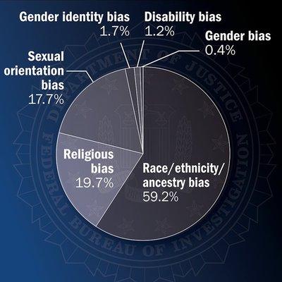 FBI Reports Sharp Increase in Hate Crimes Against Muslims in America