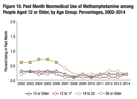 Methamphetamine use chart for U.S. through 2014.