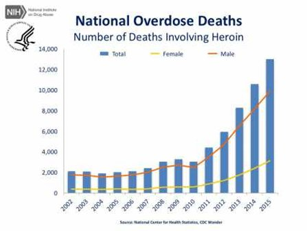 Heroin deaths in America.