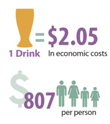 The costs of excessive drinking.