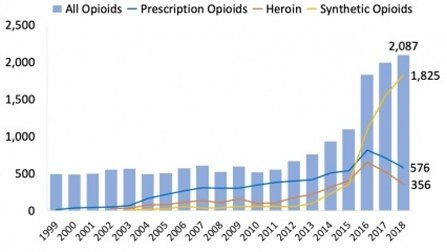 Maryland drug statistics