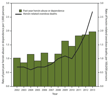 CDC - Heroin abuse vs. Heroin deaths