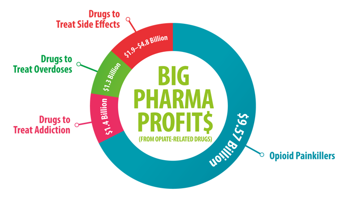 Big Pharma Profits from Opiate-Related Drugs