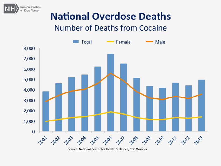 CDC Statistics of Cocaine Use