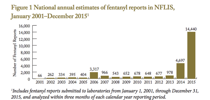 Fentanyl tests by National Forensic Laboratory Information System.