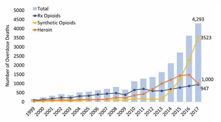 Ohio overdose deaths graph up to 2017