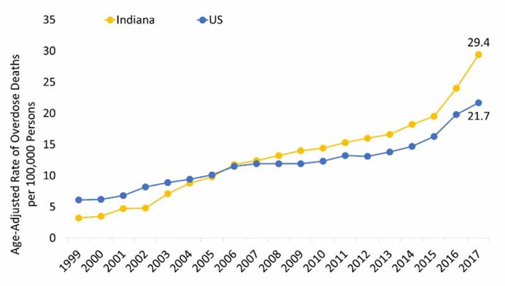 Indiana Overdose Deaths