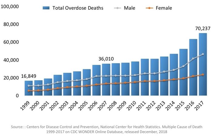 Graph of people died in the U.S. from drug overdoses