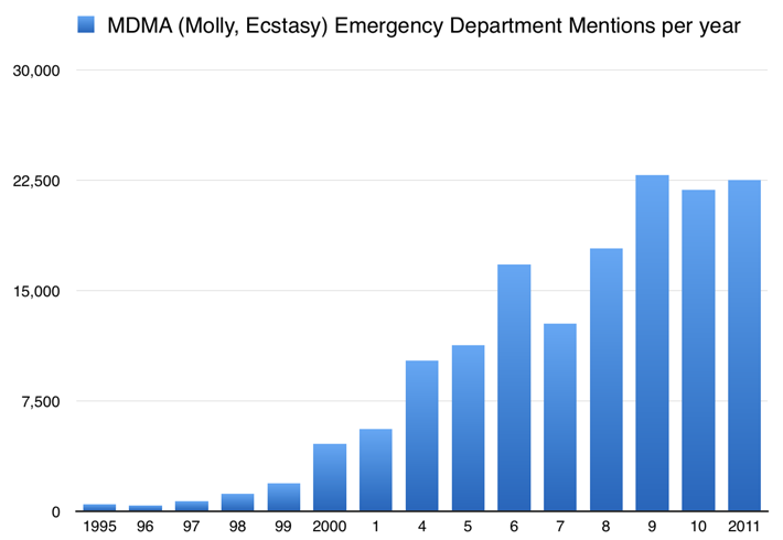 graph showing MDMA emergencies
