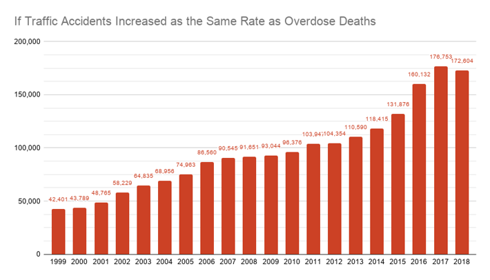 If traffic accidents increase as the same rate as overdose deaths