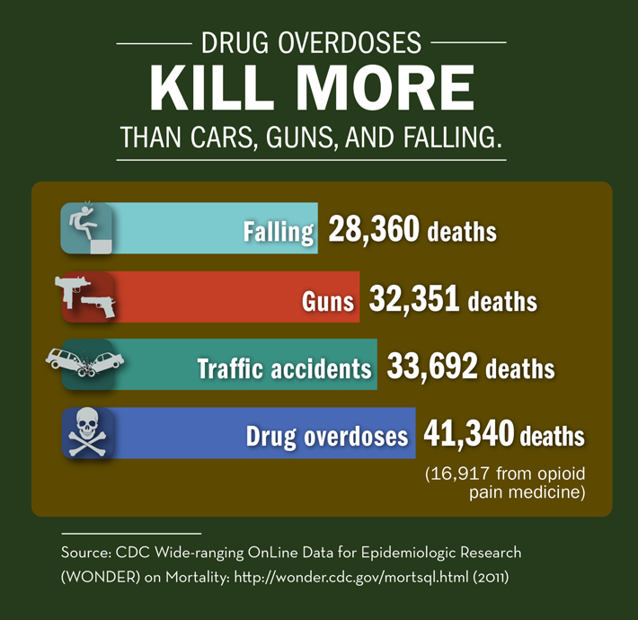 Infographic—Drug Overdoses Kill More Than Cars, Guns and Failing.