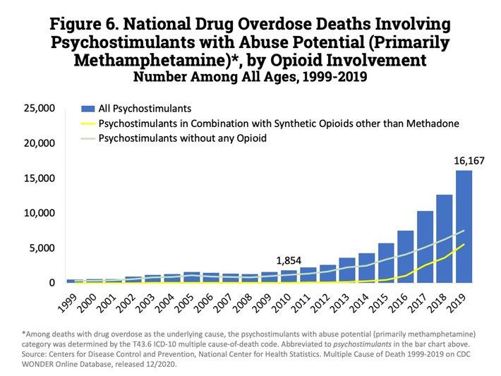 Meth overdose deaths