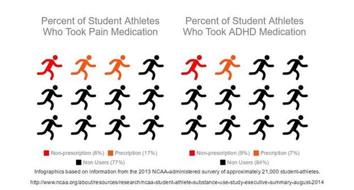student athletes should be drug tested