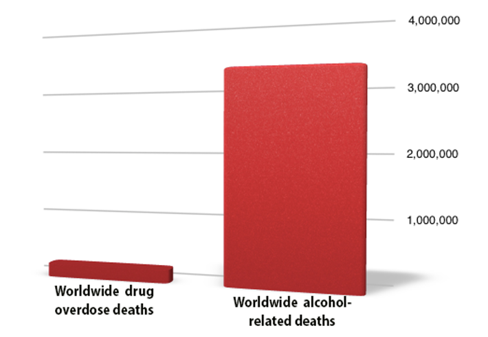 chart of alcohol and drug deaths worldwide