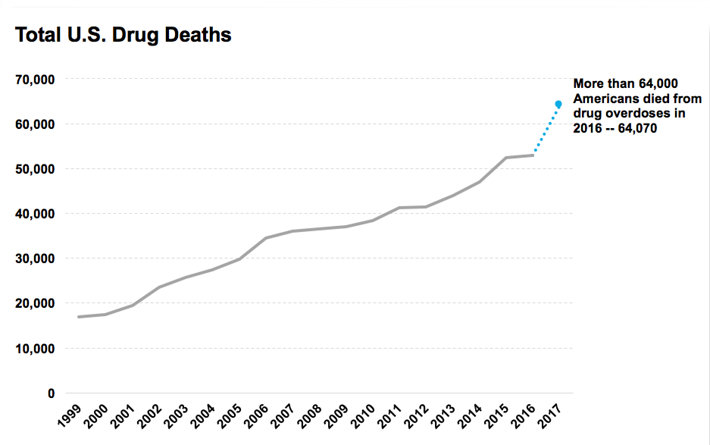 Chart of U.S. Drug overdose deaths.