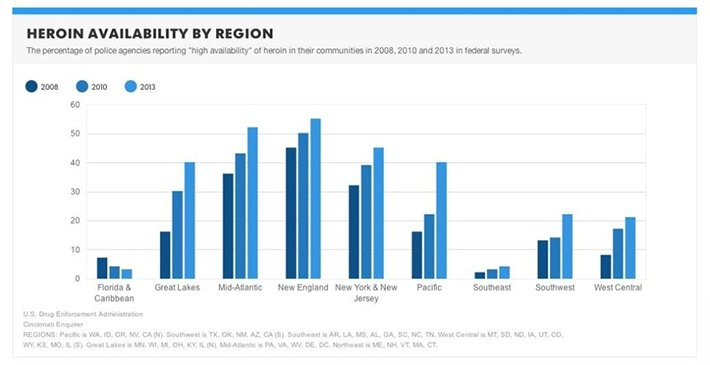 Heroin availability by region