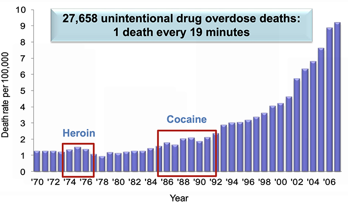 Overdose Deaths chart, 1970—2007