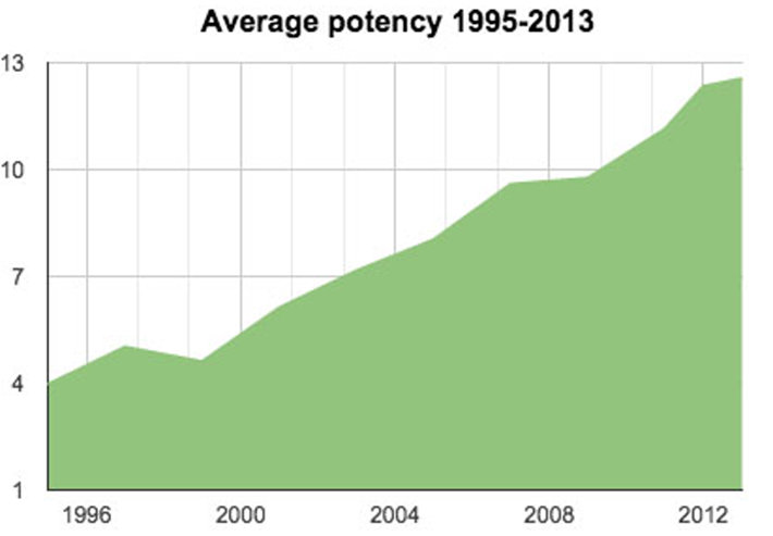 graph of marijuana potency