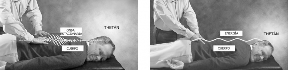 Al liberar ondas estacionarias, una ayuda de los nervios puede restaurar la comunicación entre el thetán y el cuerpo, relajar los músculos y enderezar la espina dorsal y las articulaciones.