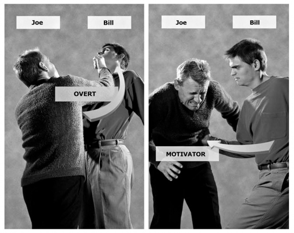 A harmful action is either an overt or a motivator depending on the viewpoint. A motivator tends to prompt another overt (the person who got hit, Bill, is likely to hit back or seek revenge), thus involving the person in many difficulties in areas of his life where he has committed overts.