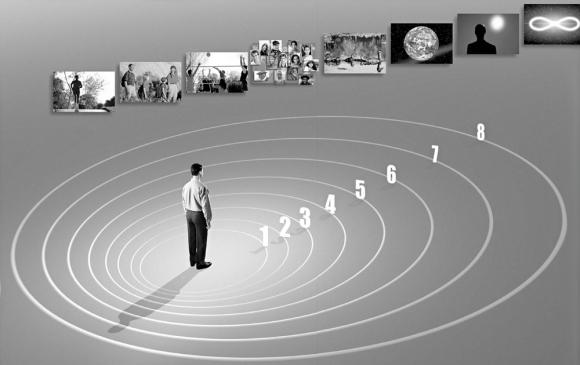 As dinâmicas podem ser representadas como uma série de círculos concêntricos com a primeira dinâmica no centro. O indivíduo expande para fora à medida que abarca as outras dinâmicas.