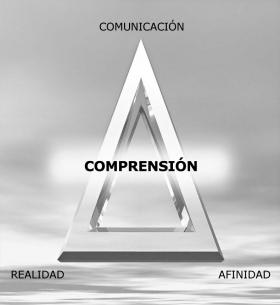 La afinidad, la realidad y la comunicación forman el triángulo ARC, con cada punto dependiendo de los otros dos. Estos son los componentes de la comprensión.