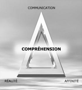 L'affinité, la réalité et la communication forment le triangle d'ARC, dont chaque sommet dépend des deux autres. Ces sommets représentent les composantes de la compréhension.