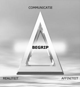Affiniteit, realiteit en communicatie vormen de ARC-driehoek, waarbij elke hoek afhankelijk van de andere twee is. Dit zijn de samenstellende delen van begrip.