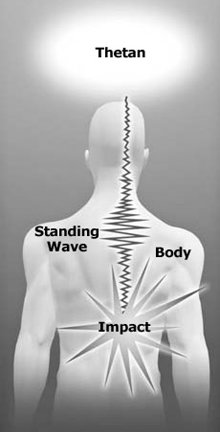 Standing waves of energy form when the shock of an impact locks up in a nerve channel.