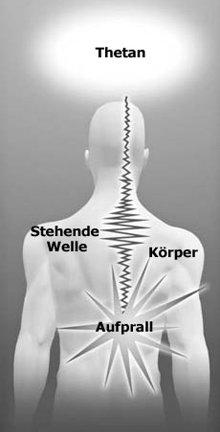 Stehende Energiewellen entstehen, wenn der Schock eines Aufpralls in einem Nervenkanal blockiert ist.