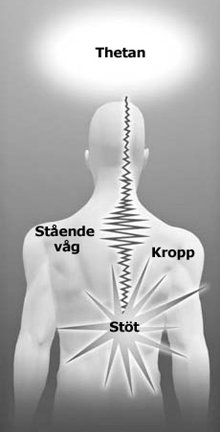 När chocken från en stöt låses fast i en nervbana, formas.  stående vågor av energi.